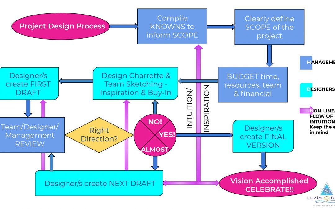 Design Process Flow
