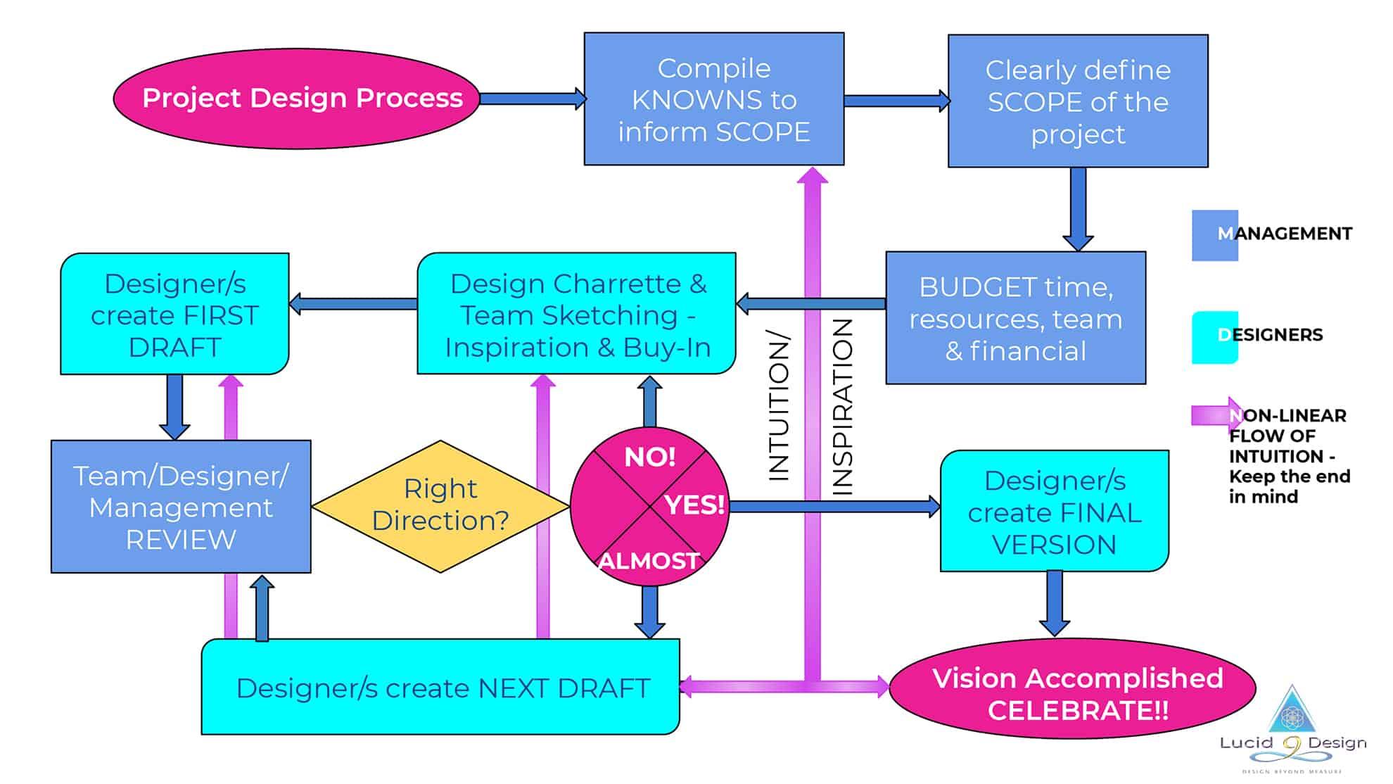 Lucid 9 Design - Design process